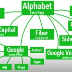 Google es alphabet